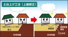 土台上げ(上屋修正)工法
